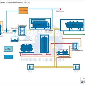 Surface Well Test Equipment.png