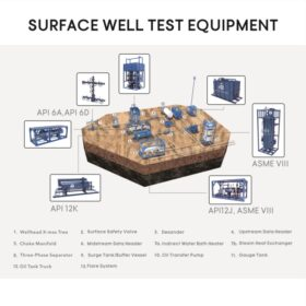 Buy Surface Well Test Equipment